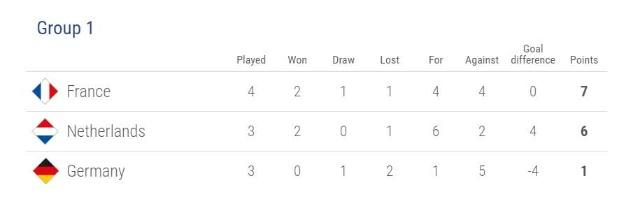 欧国联德国队提前1轮降级 世界杯出局后没人买单